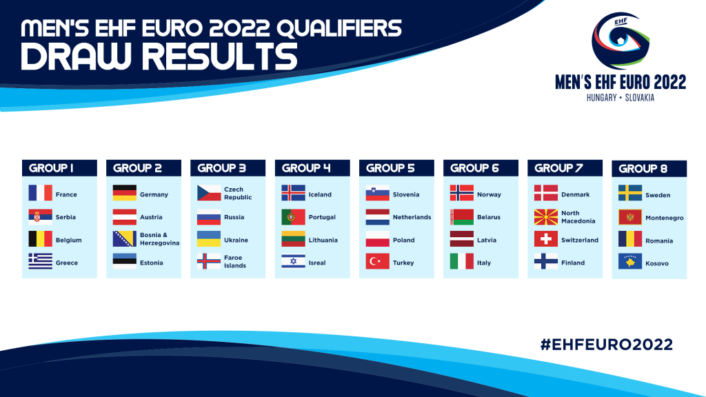 Grupy eliminacji mistrzostw Europy 2020